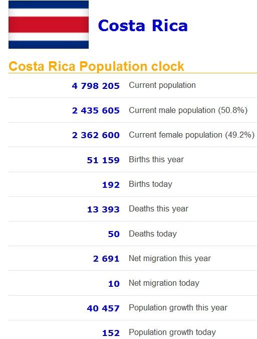 Population Clocks