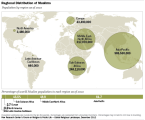 MuslimPopulationDistribution