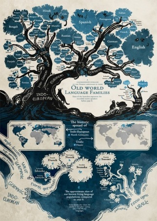 Linguistic Family Tree Geography Education