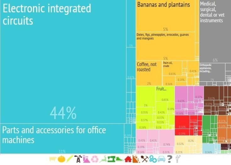 Export of Costa Rica, 2012
