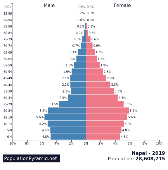 Nepal PP